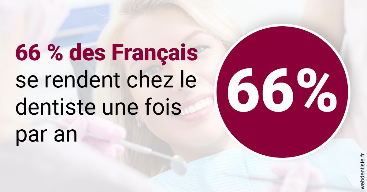 https://dr-alexandre-fevre.chirurgiens-dentistes.fr/66 % des Français 1